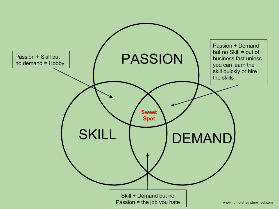 Passion Skill Demand Sweet Spot